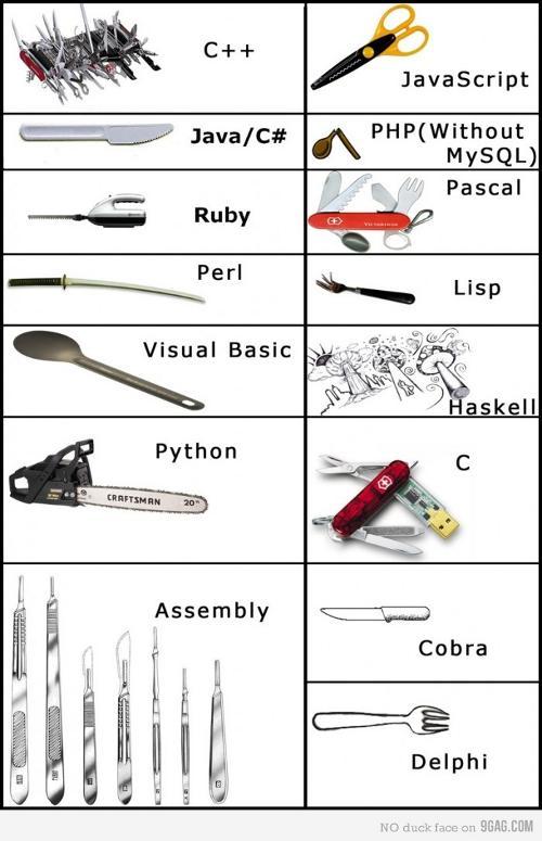 Comparação entre as linguagens de programação